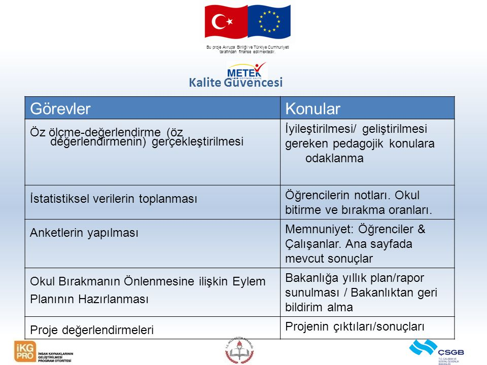 Bu proje Avrupa Birliği ve Türkiye Cumhuriyeti tarafından finanse edilmektedir. Kalite Güvencesi GörevlerKonular Öz ölçme-değerlendirme (öz değerlendi