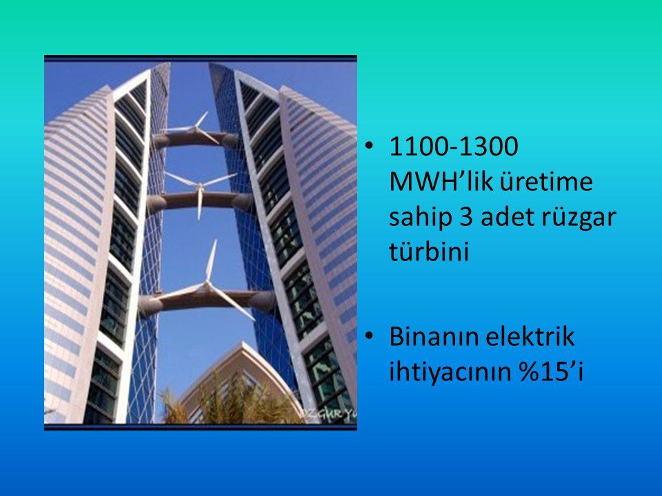 1100-1300 MWH'lik üretime sahip 3 adet rüzgar türbini Binanın elektrik ihtiyacının %15'i