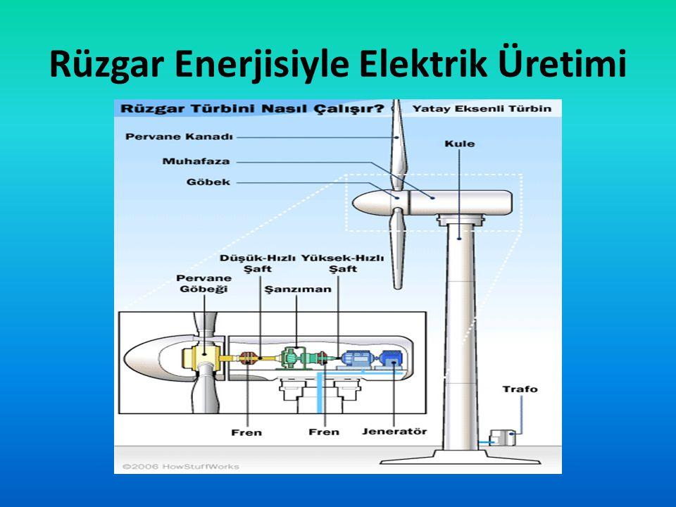 Rüzgar Enerjisiyle Elektrik Üretimi