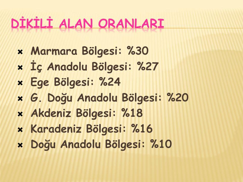  Marmara Bölgesi: %30  İç Anadolu Bölgesi: %27  Ege Bölgesi: %24  G.