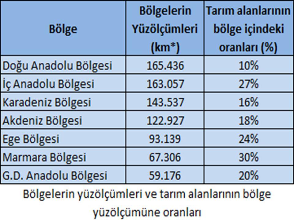 Sulama imkanı olan her yerde tarımı yapılabilir.Üretimde İç Anadolu Bölgesi birinci sıradadır.