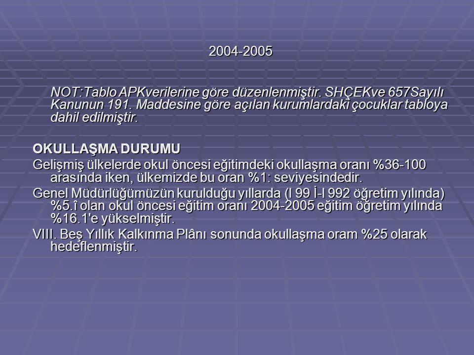2004-2005 NOT:Tablo APKverilerine göre düzenlenmiştir. SHÇEKve 657Sayılı Kanunun 191. Maddesine göre açılan kurumlardaki çocuklar tabloya dahil edilmi