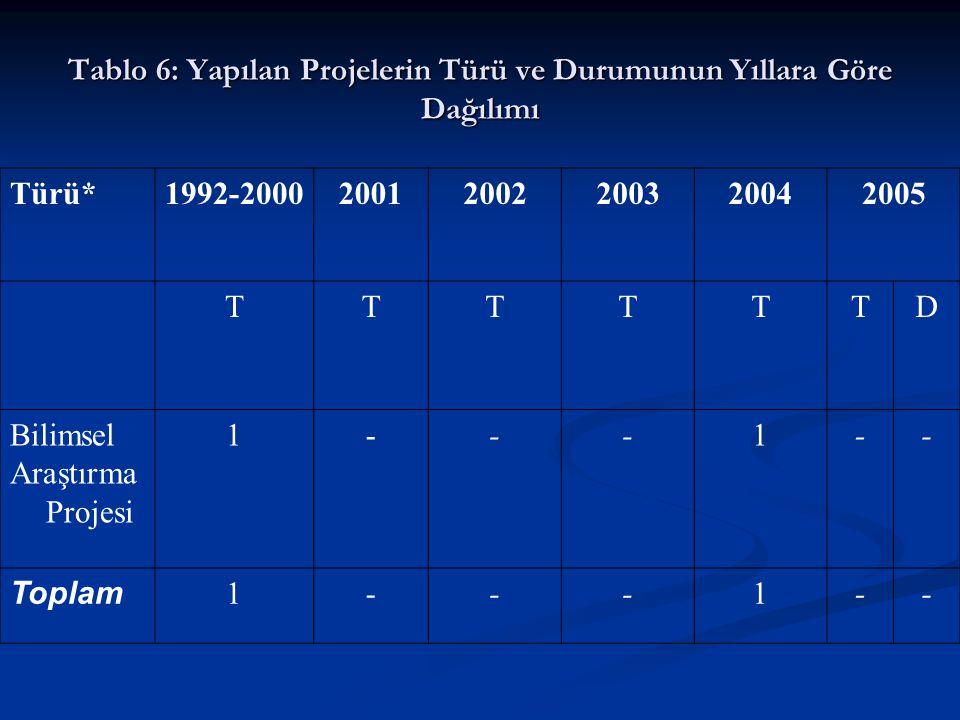 Tablo 6: Yapılan Projelerin Türü ve Durumunun Yıllara Göre Dağılımı Türü*1992-200020012002200320042005 TTTTTTD Bilimsel Araştırma Projesi 1---1-- Toplam 1---1--