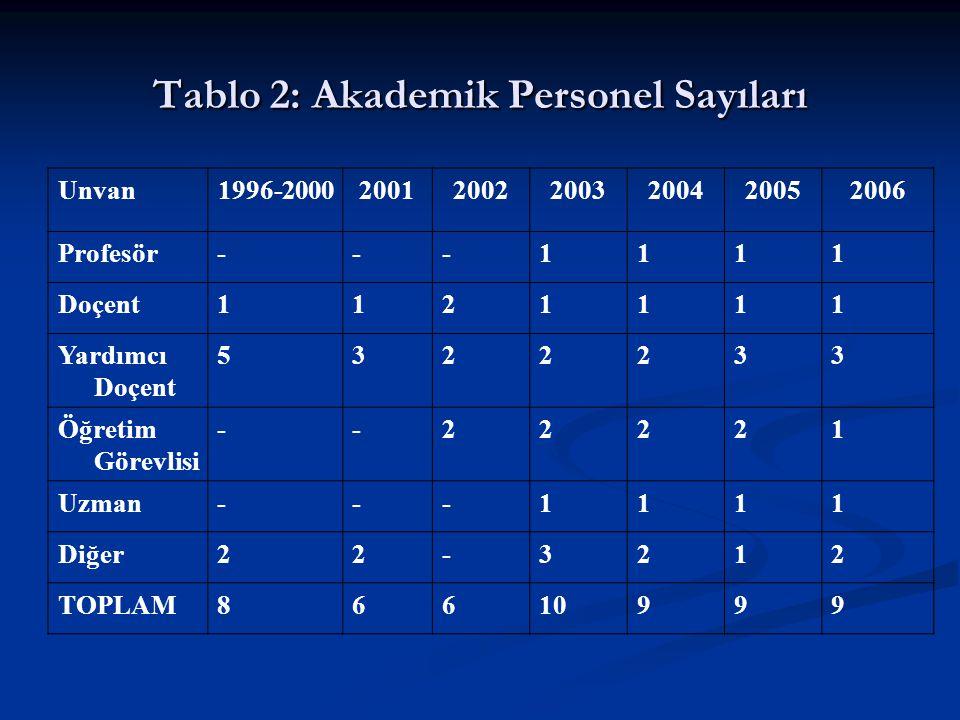 Tablo 3: Öğrenci Sayıları ve Öğretim Elemanı Başına Düşen Öğrenci sayısı Akademik Yıl ÖğrenciSayı(A) Ders Veren Öğretim Elemanı(B) Ders veren Öğretim Elemanı düşen Öğrenci Sayısı(A/B) 2004-2005 Lisans169724.14 Yüksek Lisans 942.25 2005-2006 Lisans198824.75 Yüksek Lisans 741.75 2006-2007 Lisans210826.25 Yüksek Lisans 541.25