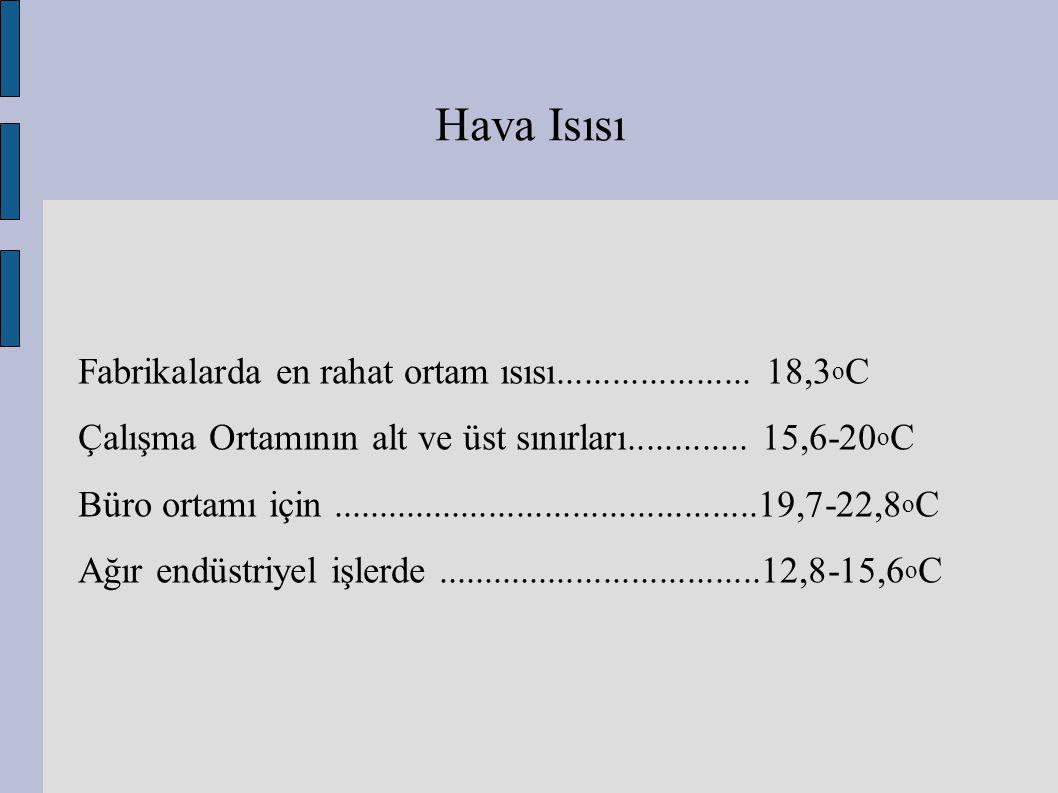Hava Isısı Fabrikalarda en rahat ortam ısısı..................... 18,3 o C Çalışma Ortamının alt ve üst sınırları............. 15,6-20 o C Büro ortamı