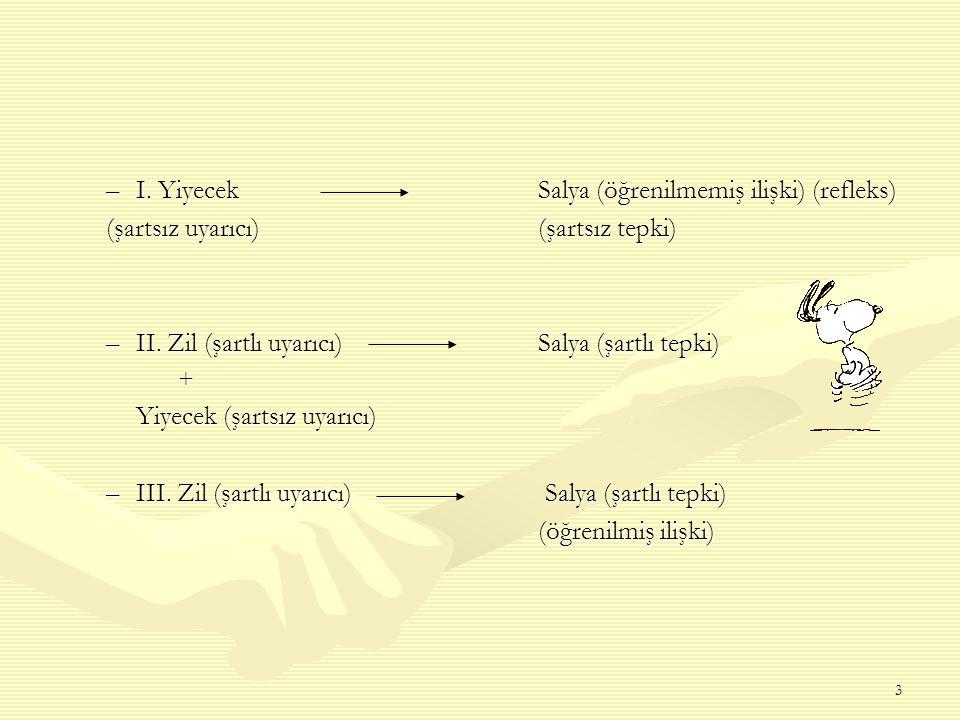 3 –I. YiyecekSalya (öğrenilmemiş ilişki) (refleks) (şartsız uyarıcı)(şartsız tepki) –II. Zil (şartlı uyarıcı) Salya (şartlı tepki) + Yiyecek (şartsız