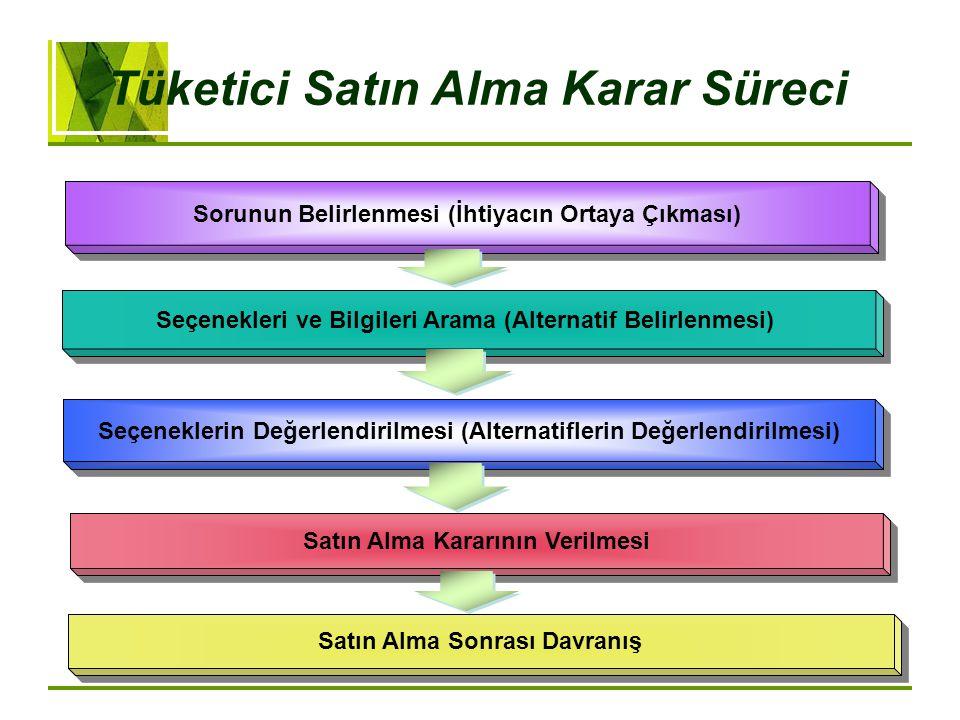 Sorunun Belirlenmesi (İhtiyacın Ortaya Çıkması) Seçenekleri ve Bilgileri Arama (Alternatif Belirlenmesi) Seçeneklerin Değerlendirilmesi (Alternatifler