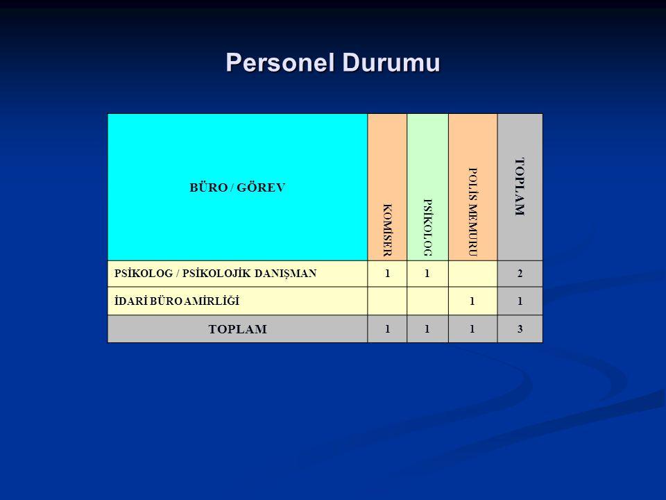 Personel Durumu BÜRO / GÖREV KOMİSER PSİKOLOG POLİS MEMURU TOPLAM PSİKOLOG / PSİKOLOJİK DANIŞMAN112 İDARİ BÜRO AMİRLİĞİ11 TOPLAM 1113