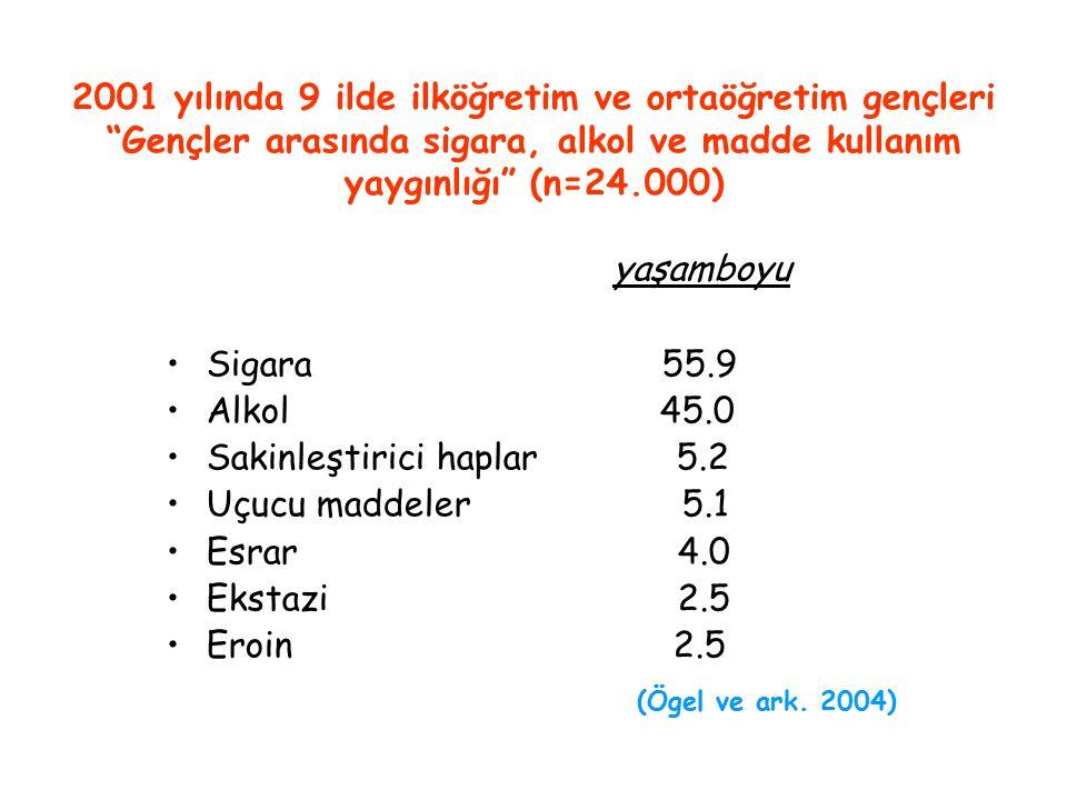 """2001 yılında 9 ilde ilköğretim ve ortaöğretim gençleri """"Gençler arasında sigara, alkol ve madde kullanım yaygınlığı"""" (n=24.000) yaşamboyu Sigara 55.9"""