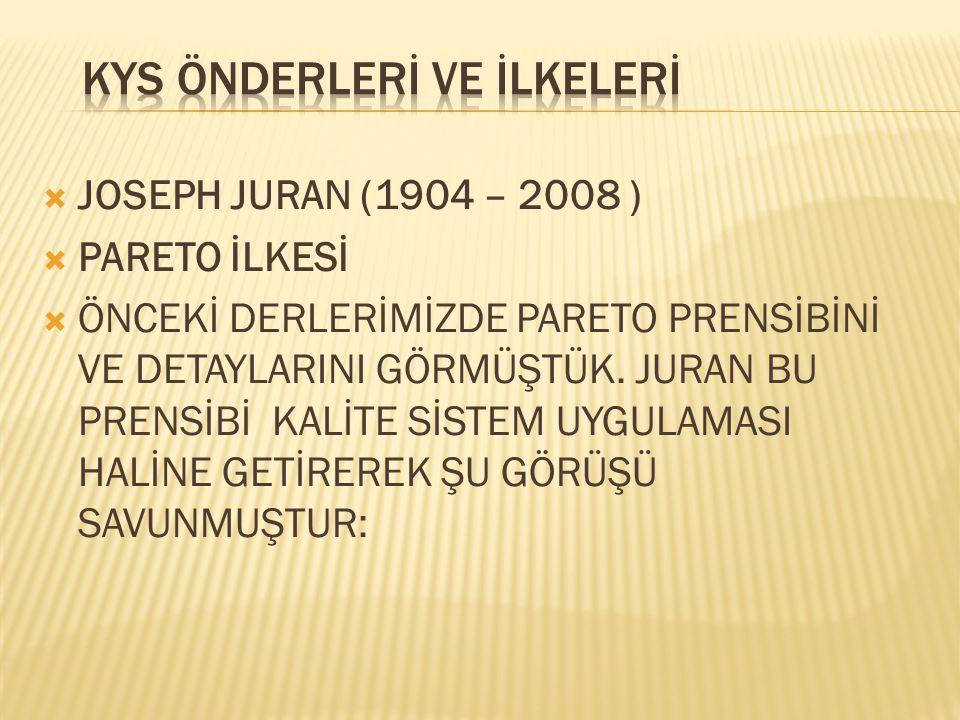  JOSEPH JURAN (1904 – 2008 )  PARETO İLKESİ  ÖNCEKİ DERLERİMİZDE PARETO PRENSİBİNİ VE DETAYLARINI GÖRMÜŞTÜK. JURAN BU PRENSİBİ KALİTE SİSTEM UYGULA