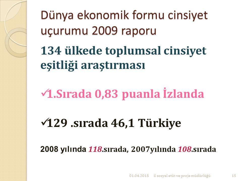 Dünya ekonomik formu cinsiyet uçurumu 2009 raporu 134 ülkede toplumsal cinsiyet eşitliği araştırması 1.Sırada 0,83 puanla İzlanda 129.sırada 46,1 Türk