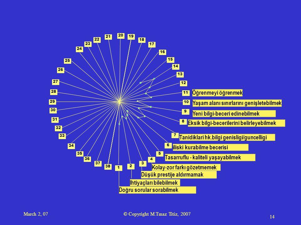 March 2, 07 © Copyright M.Tınaz Titiz, 2007 14 1 2 3 4 5 6 7 8 9 10 11 12 13 14 15 16 17 18 19 20 21 23 22 24 25 28 29 34 35 26 27 30 31 33 36 38 37 32 Doğru sorular sorabilmek Ihtiyaçları bilebilmek Düşük prestije aldırmamak Kolay-zor farkı gözetmemek Tasarruflu - kaliteli yaşayabilmek iliski kurabilme becerisi Tanidiklari hk.bilgi genisligi/guncelligi Eksik bilgi-becerilerini belirleyebilmek Yeni bilgi-beceri edinebilmek Yaşam alanı sınırlarını genişletebilmek Öğrenmeyi öğrenmek