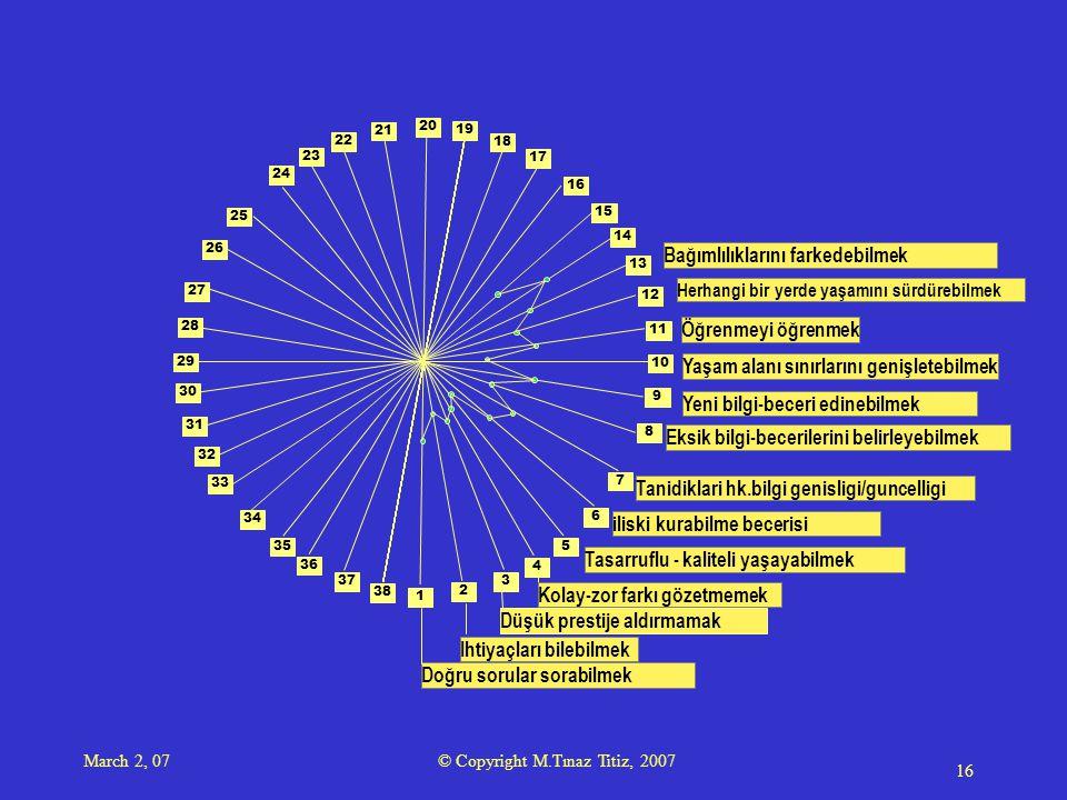 March 2, 07 © Copyright M.Tınaz Titiz, 2007 16 1 2 3 4 5 6 7 8 9 10 11 12 13 14 15 16 17 18 19 20 21 23 22 24 25 28 29 34 35 26 27 30 31 33 36 38 37 32 Doğru sorular sorabilmek Ihtiyaçları bilebilmek Düşük prestije aldırmamak Kolay-zor farkı gözetmemek Tasarruflu - kaliteli yaşayabilmek iliski kurabilme becerisi Tanidiklari hk.bilgi genisligi/guncelligi Eksik bilgi-becerilerini belirleyebilmek Yeni bilgi-beceri edinebilmek Yaşam alanı sınırlarını genişletebilmek Öğrenmeyi öğrenmek Herhangi bir yerde yaşamını sürdürebilmek Bağımlılıklarını farkedebilmek