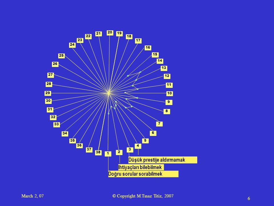 March 2, 07 © Copyright M.Tınaz Titiz, 2007 7 1 2 3 4 5 6 7 8 9 10 11 12 13 14 15 16 17 18 19 20 21 23 22 24 25 28 29 34 35 26 27 30 31 33 36 38 37 32 Doğru sorular sorabilmek Ihtiyaçları bilebilmek Düşük prestije aldırmamak Kolay-zor farkı gözetmemek