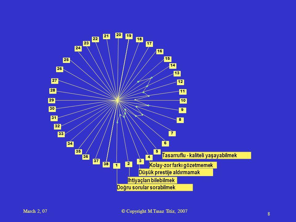 March 2, 07 © Copyright M.Tınaz Titiz, 2007 9 1 2 3 4 5 6 7 8 9 10 11 12 13 14 15 16 17 18 19 20 21 23 22 24 25 28 29 34 35 26 27 30 31 33 36 38 37 32 Doğru sorular sorabilmek Ihtiyaçları bilebilmek Düşük prestije aldırmamak Kolay-zor farkı gözetmemek Tasarruflu - kaliteli yaşayabilmek iliski kurabilme becerisi