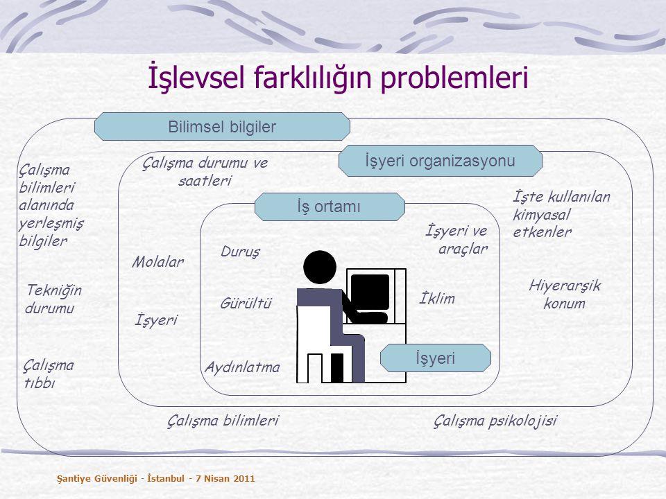 İşlevsel farklılığın problemleri Gürültü İklim Aydınlatma İşyeri ve araçlar Çalışma durumu ve saatleri Molalar İş ortamı İşyeri organizasyonu İşyeri Hiyerarşik konum Bilimsel bilgiler Çalışma tıbbı Tekniğin durumu Çalışma psikolojisi İşte kullanılan kimyasal etkenler İşyeri Duruş Çalışma bilimleri Çalışma bilimleri alanında yerleşmiş bilgiler Şantiye Güvenliği - İstanbul - 7 Nisan 2011