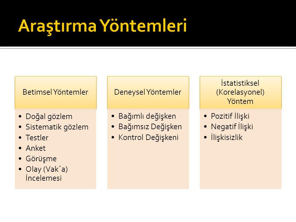 Betimsel Yöntemler Doğal gözlem Sistematik gözlem Testler Anket Görüşme Olay (Vak`a) İncelemesi Deneysel Yöntemler Bağımlı değişken Bağımsız Değişken Kontrol Değişkeni İstatistiksel (Korelasyonel) Yöntem Pozitif İlişki Negatif İlişki İlişkisizlik