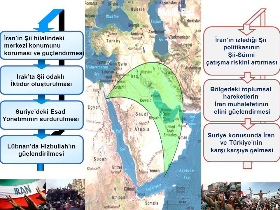 İran'ın Şii hilalindeki merkezi konumunu koruması ve güçlendirmesi Irak'ta Şii odaklı İktidar oluşturulması Suriye'deki Esad Yönetiminin sürdürülmesi İran'ın izlediği Şii politikasının Şii-Sünni çatışma riskini artırması Bölgedeki toplumsal hareketlerin İran muhalefetinin elini güçlendirmesi Suriye konusunda İran ve Türkiye'nin karşı karşıya gelmesi Lübnan'da Hizbullah'ın güçlendirilmesi