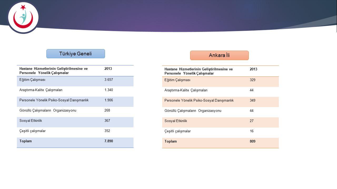 Hastane Hizmetlerinin Geliştirilmesine ve Personele Yönelik Çalışmalar 2013 Eğitim Çalışması3.657 Araştırma-Kalite Çalışmaları1.340 Personele Yönelik