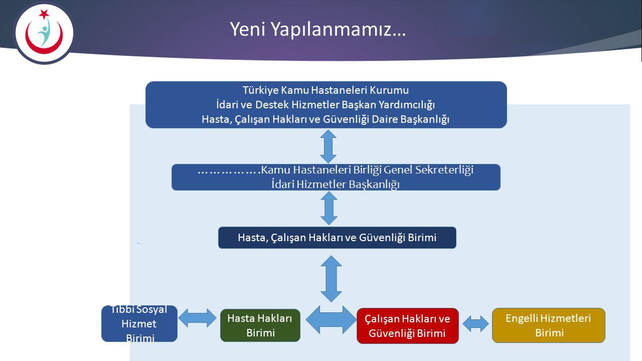 Yeni Yapılanmamız… Türkiye Kamu Hastaneleri Kurumu İdari ve Destek Hizmetler Başkan Yardımcılığı Hasta, Çalışan Hakları ve Güvenliği Daire Başkanlığı