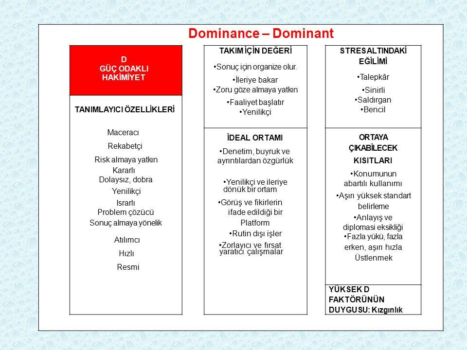Dominance – Dominant D GÜÇ ODAKLI HAKİMİYET TAKIM İÇİN DEĞERİ STRES ALTINDAKİ EĞİLİMİ Talepkâr Sinirli Saldırgan Bencil Sonuç için organize olur. İler