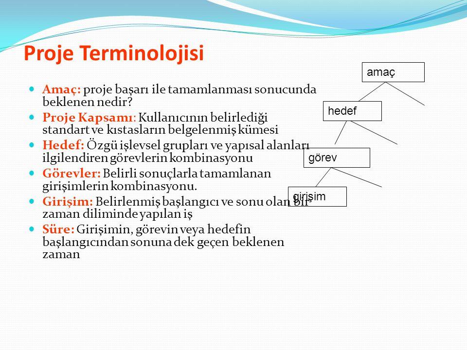 Proje Terminolojisi Amaç: proje başarı ile tamamlanması sonucunda beklenen nedir? Proje Kapsamı: Kullanıcının belirlediği standart ve kıstasların belg