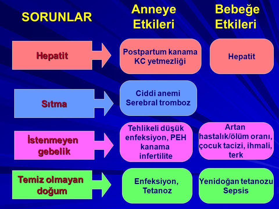 Postpartum kanama KC yetmezliği Hepatit Sıtma İstenmeyengebelik Temiz olmayan doğum Hepatit Ciddi anemi Serebral tromboz Tehlikeli düşük enfeksiyon, P