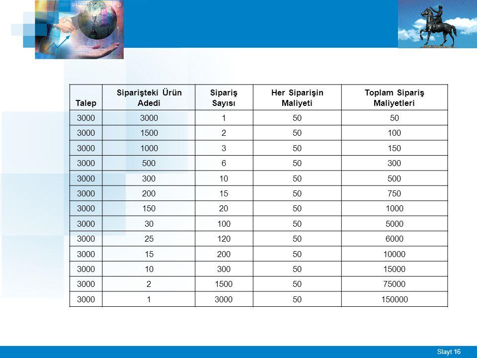 Slayt 16 Talep Siparişteki Ürün Adedi Sipariş Sayısı Her Siparişin Maliyeti Toplam Sipariş Maliyetleri 3000 150 30001500250100 30001000350150 30005006