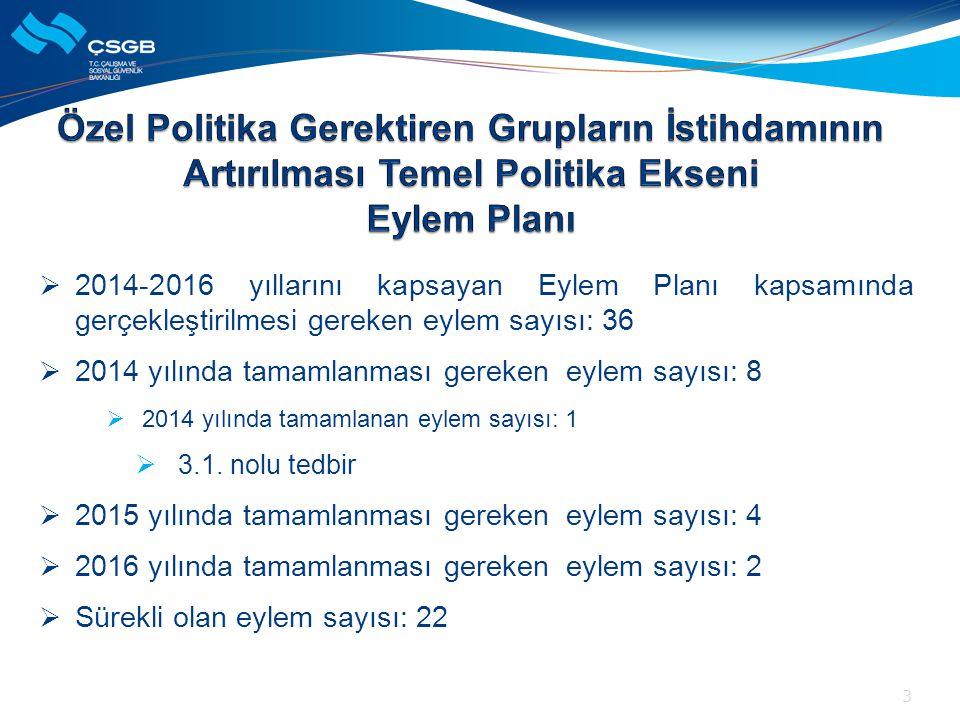  2014-2016 yıllarını kapsayan Eylem Planı kapsamında gerçekleştirilmesi gereken eylem sayısı: 36  2014 yılında tamamlanması gereken eylem sayısı: 8
