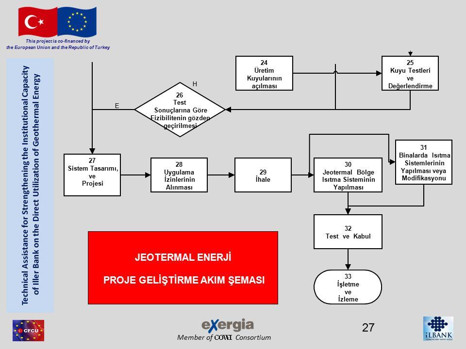 Member of Consortium This project is co-financed by the European Union and the Republic of Turkey 27 24 Üretim Kuyularının açılması 25 Kuyu Testleri ve Değerlendirme 26 Test Sonuçlarına Göre Fizibilitenin gözden geçirilmesi 27 Sistem Tasarımı, ve Projesi 28 Uygulama İzinlerinin Alınması 29 İhale 30 Jeotermal Bölge Isıtma Sisteminin Yapılması 32 Test ve Kabul 33 İşletme ve İzleme JEOTERMAL ENERJİ PROJE GELİŞTİRME AKIM ŞEMASI E H 31 Binalarda Isıtma Sistemlerinin Yapılması veya Modifikasyonu
