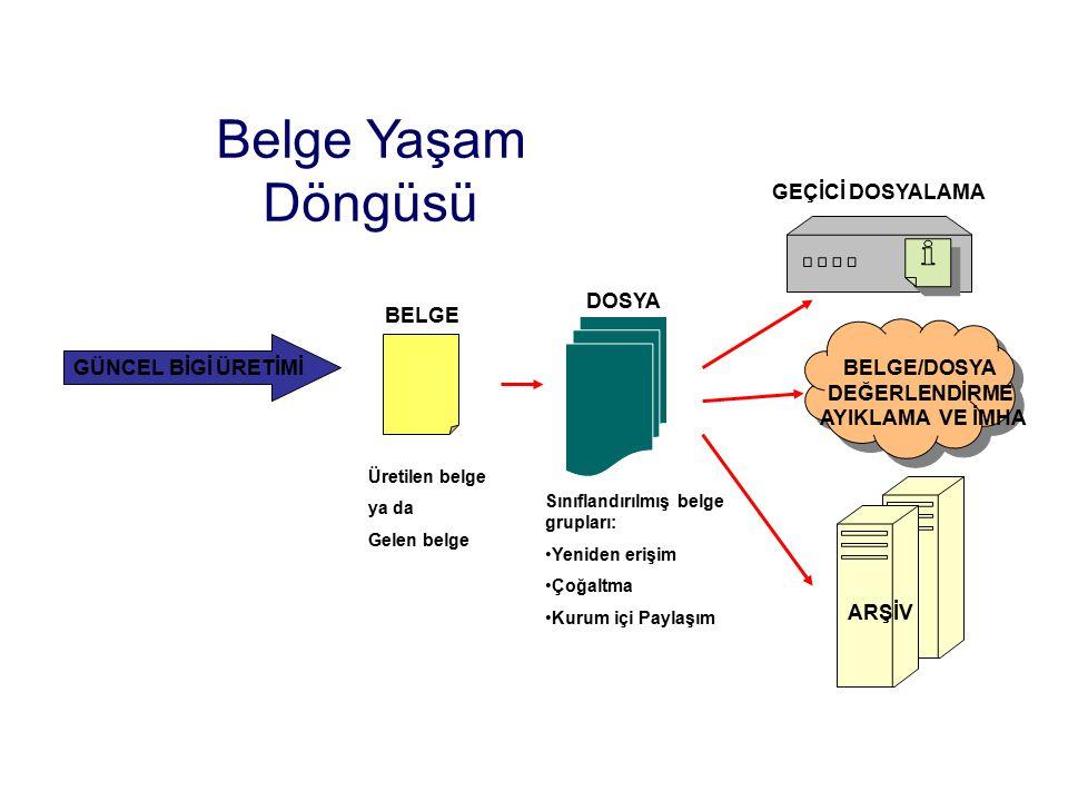 Sınıflandırılmış belge grupları: Yeniden erişim Çoğaltma Kurum içi Paylaşım Üretilen belge ya da Gelen belge BELGE/DOSYA DEĞERLENDİRME AYIKLAMA VE İMH