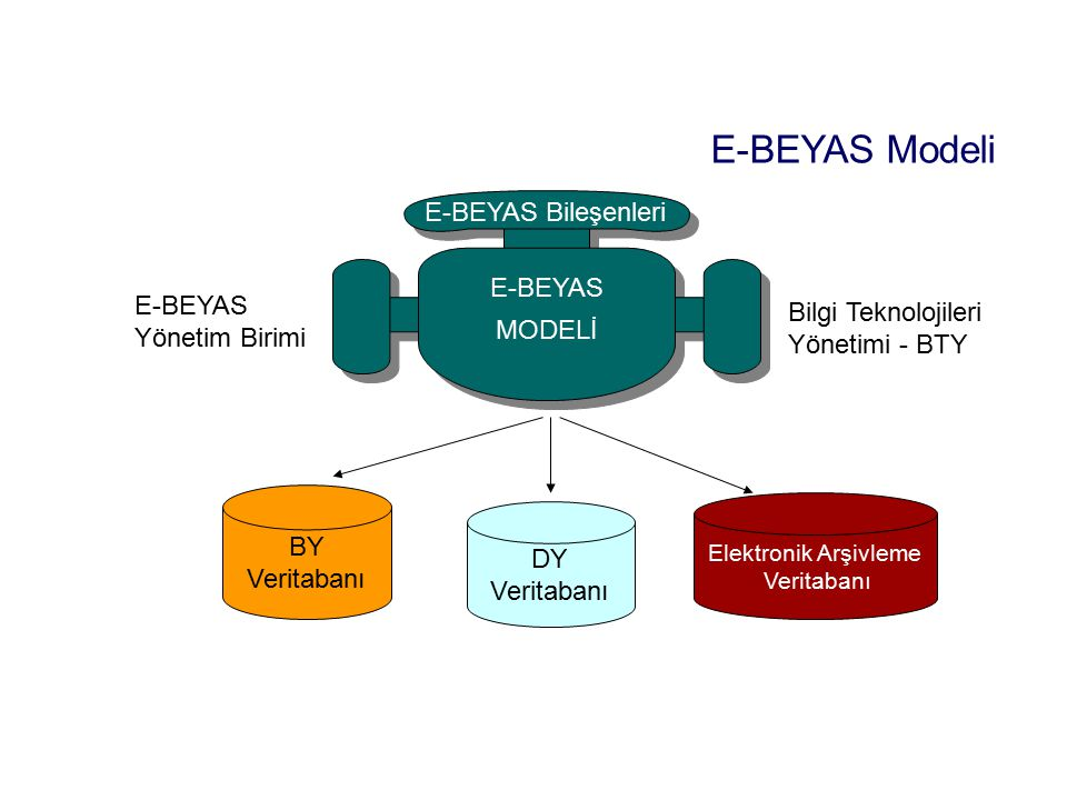 E-BEYAS MODELİ E-BEYAS Bileşenleri E-BEYAS Yönetim Birimi Bilgi Teknolojileri Yönetimi - BTY BY Veritabanı DY Veritabanı Elektronik Arşivleme Veritaba