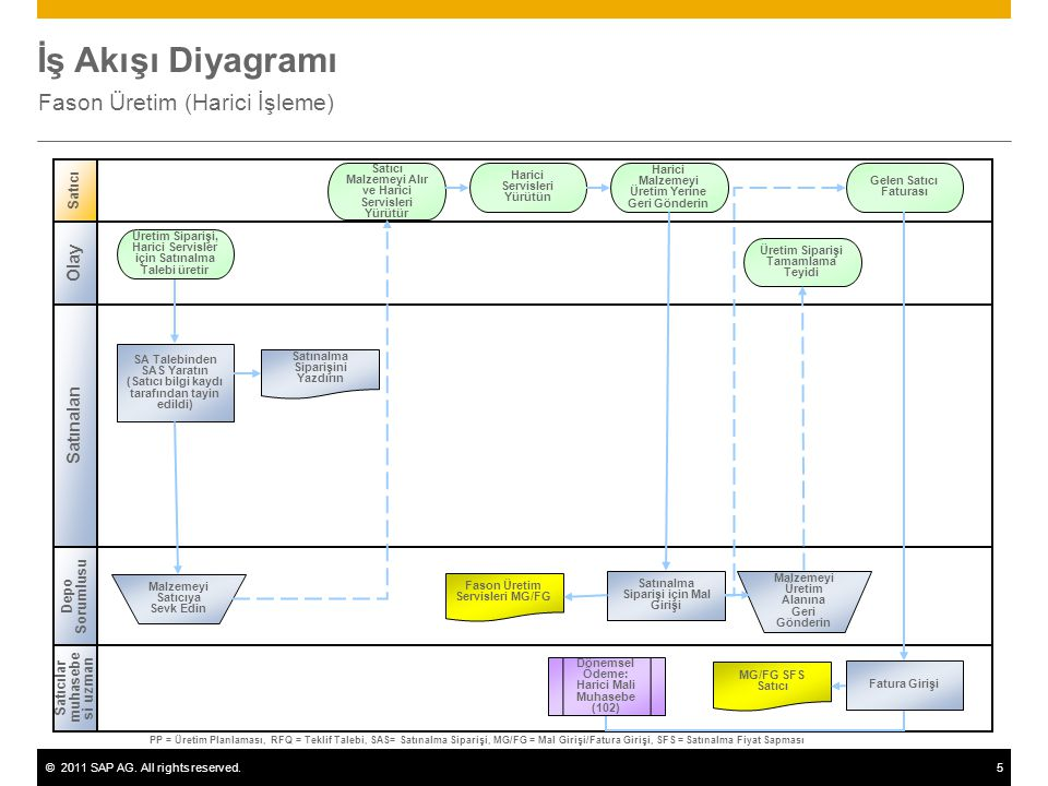 ©2011 SAP AG. All rights reserved.5 İş Akışı Diyagramı Fason Üretim (Harici İşleme) Satınalan Satıcı Depo Sorumlusu SA Talebinden SAS Yaratın (Satıcı