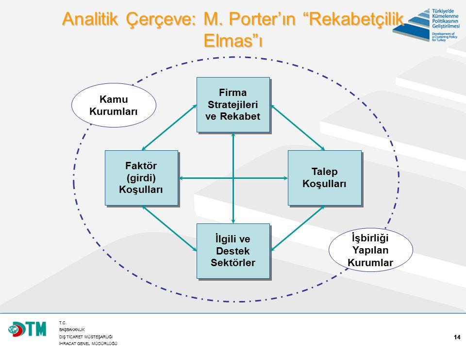 """T.C. BAŞBAKANLIK DIŞ TİCARET MÜSTEŞARLIĞI İHRACAT GENEL MÜDÜRLÜĞÜ 14 Analitik Çerçeve: M. Porter'ın """"Rekabetçilik Elmas""""ı Firma Stratejileri ve Rekabe"""
