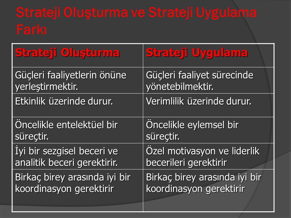 Strateji Oluşturma ve Strateji Uygulama Farkı Strateji Oluşturma Strateji Uygulama Güçleri faaliyetlerin önüne yerleştirmektir. Güçleri faaliyet sürec