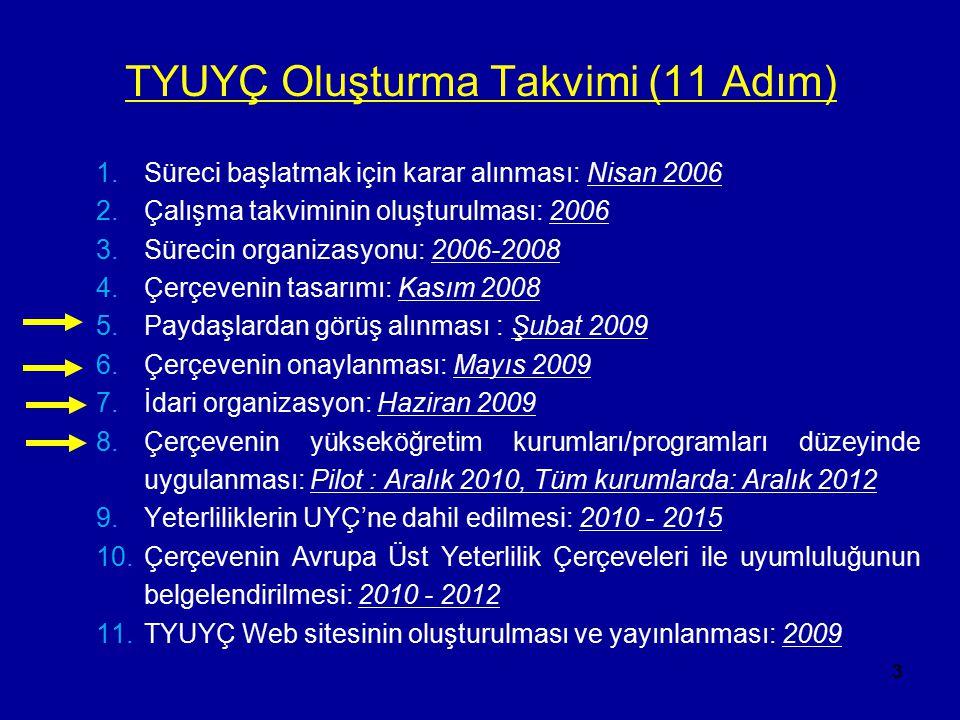 3 TYUYÇ Oluşturma Takvimi (11 Adım) 1.Süreci başlatmak için karar alınması: Nisan 2006 2.Çalışma takviminin oluşturulması: 2006 3.Sürecin organizasyon