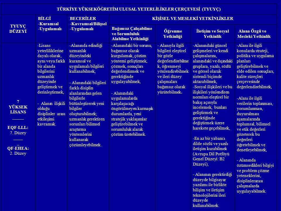 TÜRKİYE YÜKSEKÖĞRETİM ULUSAL YETERLİLİKLER ÇERÇEVESİ (TYUYÇ) TYUYÇ DÜZEYİ BİLGİ -Kuramsal -Uygulamalı BECERİLER -Kavramsal/Bilişsel -Uygulamalı KİŞİSE