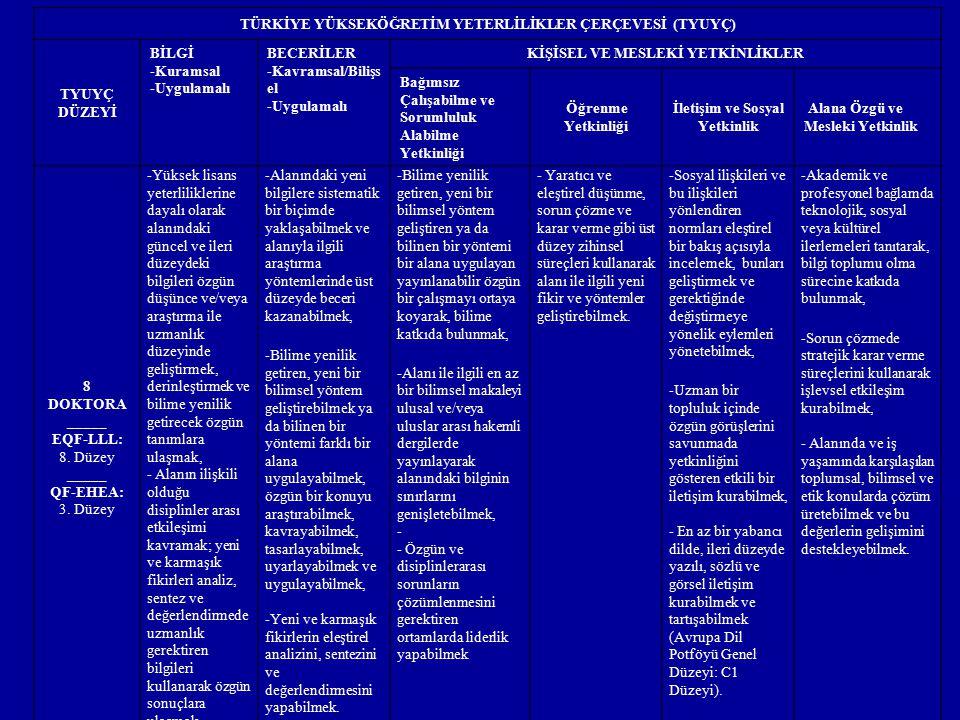 TÜRKİYE YÜKSEKÖĞRETİM YETERLİLİKLER ÇERÇEVESİ (TYUYÇ) TYUYÇ DÜZEYİ BİLGİ -Kuramsal -Uygulamalı BECERİLER -Kavramsal/Bilişs el -Uygulamalı KİŞİSEL VE M