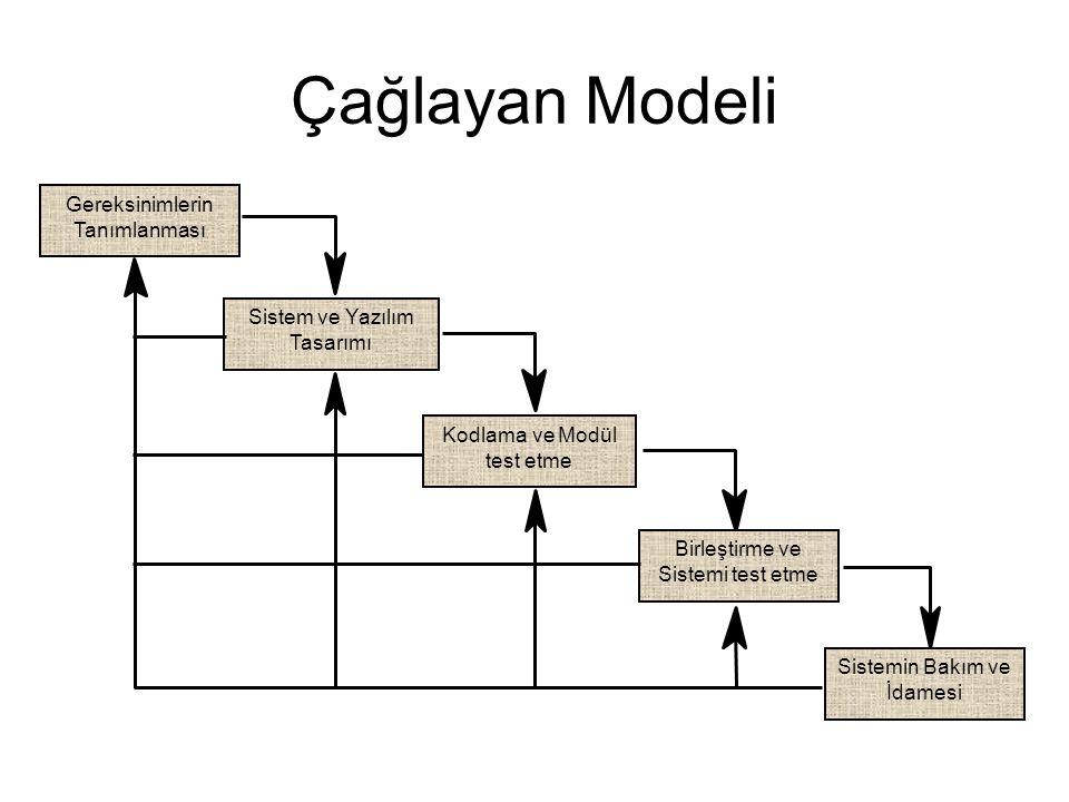 Çağlayan Modeli Sistem ve Yazılım Tasarımı Gereksinimlerin Tanımlanması Birleştirme ve Sistemi test etme Sistemin Bakım ve İdamesi Kodlama ve Modül test etme