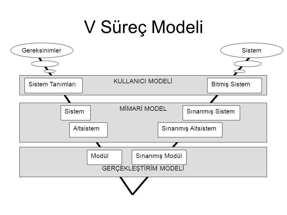 V Süreç Modeli KULLANICI MODELİ Sistem TanımlarıBitmiş Sistem MİMARİ MODEL SistemSınanmış Sistem AltsistemSınanmış Altsistem GERÇEKLEŞTİRİM MODELİ ModülSınanmış Modül GereksinimlerSistem