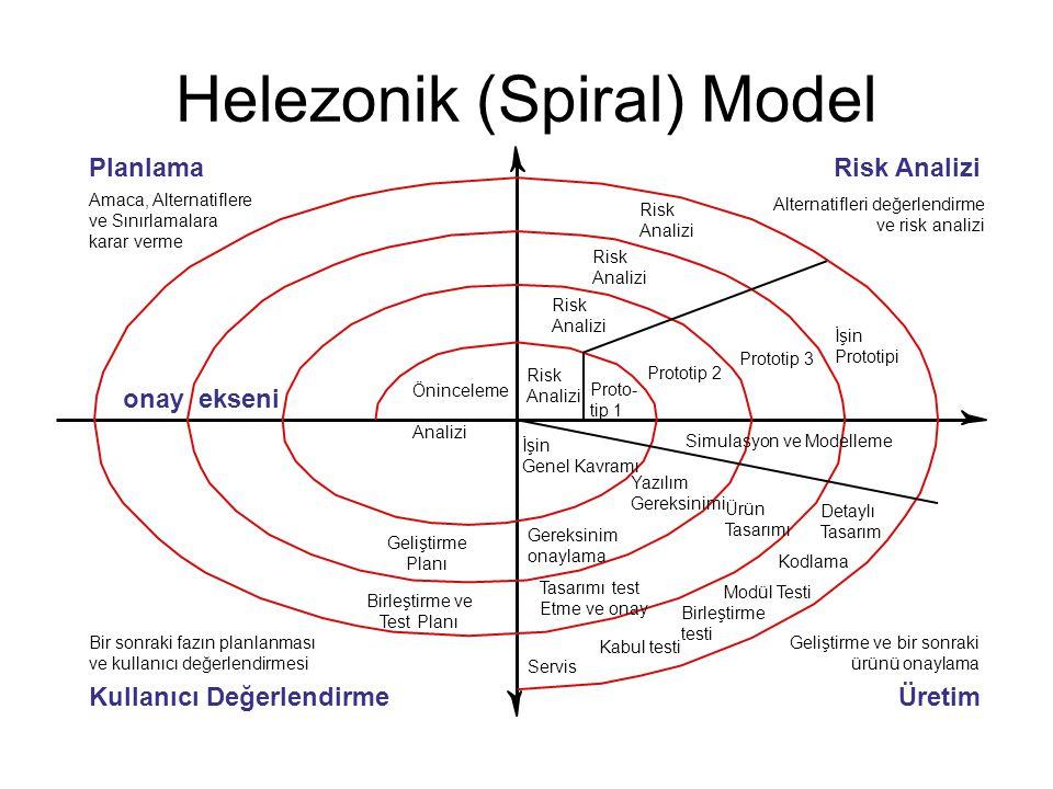 Helezonik (Spiral) Model Risk Analizi Risk Analizi Risk Analizi Risk Analizi Proto- tip 1 Prototip 2 Prototip 3 İşin Prototipi Öninceleme Analizi İşin Genel Kavramı Geliştirme Planı Birleştirme ve Test Planı Yazılım Gereksinimi Gereksinim onaylama Ürün Tasarımı Tasarımı test Etme ve onay Detaylı Tasarım Kodlama Modül Testi Birleştirme testi Kabul testi Servis Simulasyon ve Modelleme Amaca, Alternatiflere ve Sınırlamalara karar verme Alternatifleri değerlendirme ve risk analizi Bir sonraki fazın planlanması ve kullanıcı değerlendirmesi Geliştirme ve bir sonraki ürünü onaylama onay ekseni PlanlamaRisk Analizi ÜretimKullanıcı Değerlendirme