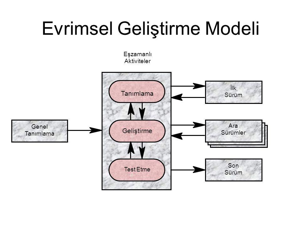 Eşzamanlı Aktiviteler Tanımlama İlk Sürüm Genel Tanımlama Son Sürüm Geliştirme Test Etme Ara Sürümler Evrimsel Geliştirme Modeli