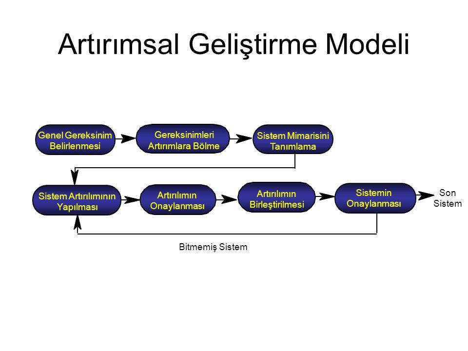 Genel Gereksinim Belirlenmesi Gereksinimleri Artırımlara Bölme Sistem Mimarisini Tanımlama Sistem Artırılımının Yapılması Artırılımın Onaylanması Artırılımın Birleştirilmesi Sistemin Onaylanması Son Sistem Bitmemiş Sistem Artırımsal Geliştirme Modeli