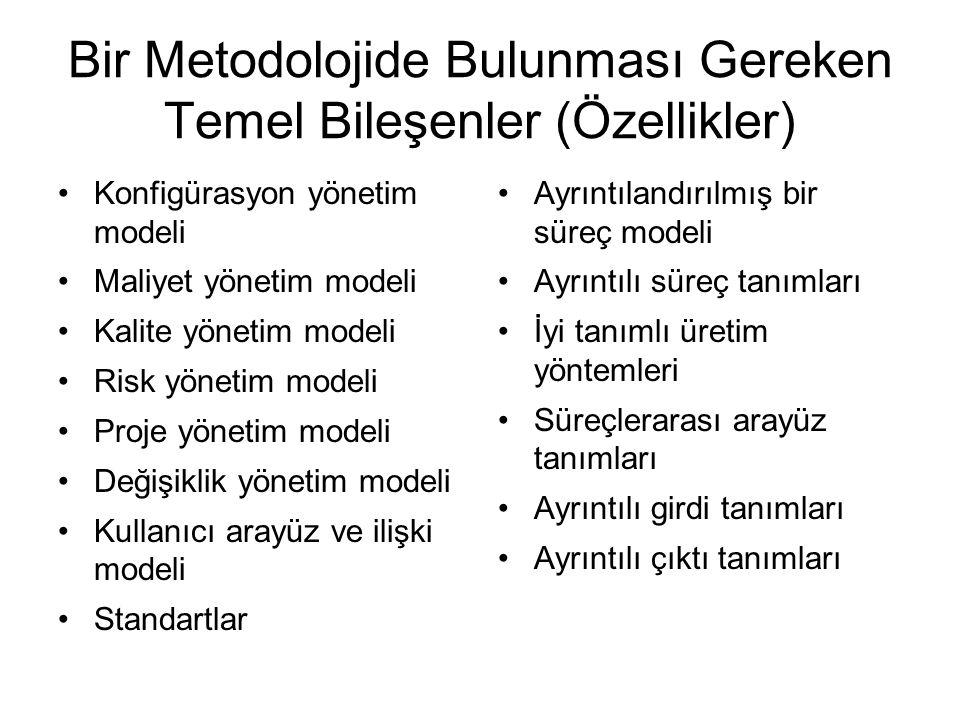 Konfigürasyon yönetim modeli Maliyet yönetim modeli Kalite yönetim modeli Risk yönetim modeli Proje yönetim modeli Değişiklik yönetim modeli Kullanıcı arayüz ve ilişki modeli Standartlar Ayrıntılandırılmış bir süreç modeli Ayrıntılı süreç tanımları İyi tanımlı üretim yöntemleri Süreçlerarası arayüz tanımları Ayrıntılı girdi tanımları Ayrıntılı çıktı tanımları Bir Metodolojide Bulunması Gereken Temel Bileşenler (Özellikler)