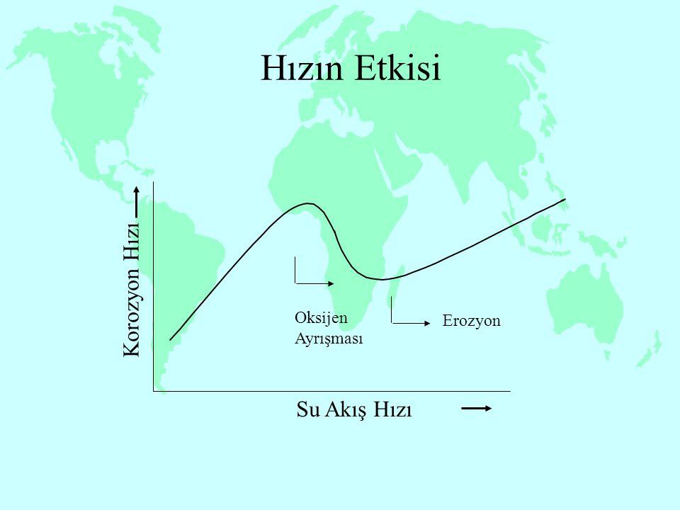 Hızın Etkisi Korozyon Hızı Su Akış Hızı Erozyon Oksijen Ayrışması