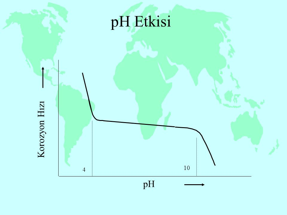 pH Etkisi Korozyon Hızı pH 4 10