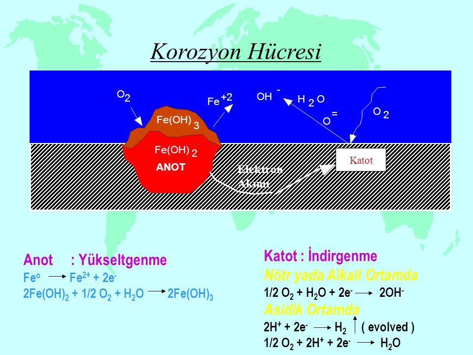 Anot: Yükseltgenme Fe o Fe 2+ + 2e - 2Fe(OH) 2 + 1/2 O 2 + H 2 O 2Fe(OH) 3 Katot : İndirgenme Nötr yada Alkali Ortamda 1/2 O 2 + H 2 O + 2e - 2OH - As