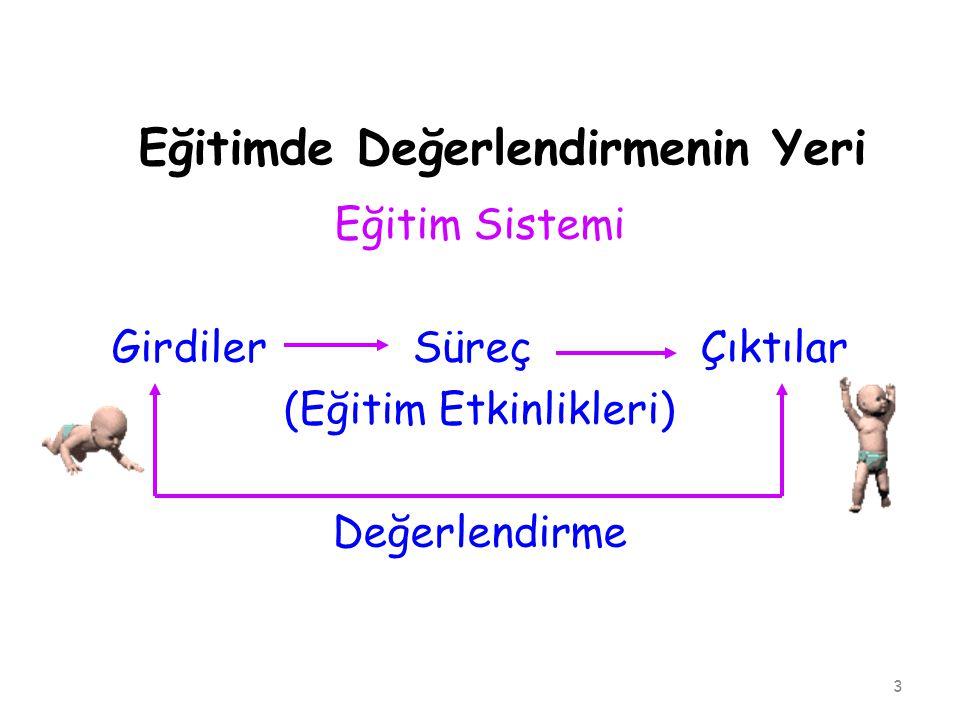 Eğitimde Değerlendirmenin Yeri Eğitim Sistemi Girdiler Süreç Çıktılar (Eğitim Etkinlikleri) Değerlendirme 3
