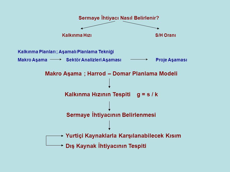 Sermaye- Hasıla Oranı Ortalama S/H Oranı ; K / Y Marjinal S/H Oranı ; ∆K / ∆Y I / ∆Y ( I = ∆K ) Çeşitleri 1.Sabit, Tarihsel ve Tahmini S/H Oranı - Diğer üretim faktörleri sabit varsayılarak hasılayı sadece sermaye birikiminin değiştirdiğinin kabul edilmesiyle hesaplanan S/H Oranı - Geçmiş yıllardaki değerlere göre hesaplanan - Hasılayı etkileyecek üretim faktörlerinde gelecekte olası değişiklikler dikkate alınarak hesaplanan 2.Net ve Gayrı Safi S/H Oranı - amortismanların hasıladan düşülmesiyle hesaplanan - amortismanlar düşülmeden hesaplanan 3.Cari ve Teknolojik S/H Oranı yatırım projesi henüz tamamlanmamış fakat üretime geçmişse - yatırım projesi tamamlanmış ve normal kapasite ile çalıştığı varsayılarak hesaplanan