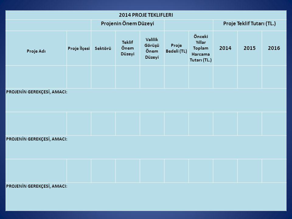 2014 PROJE TEKLIFLERI Projenin Önem Düzeyi Proje Teklif Tutarı (TL.) Proje Adı Proje İlçesiSektörü Teklif Önem Düzeyi Valilik Görüşü Önem Düzeyi Proje